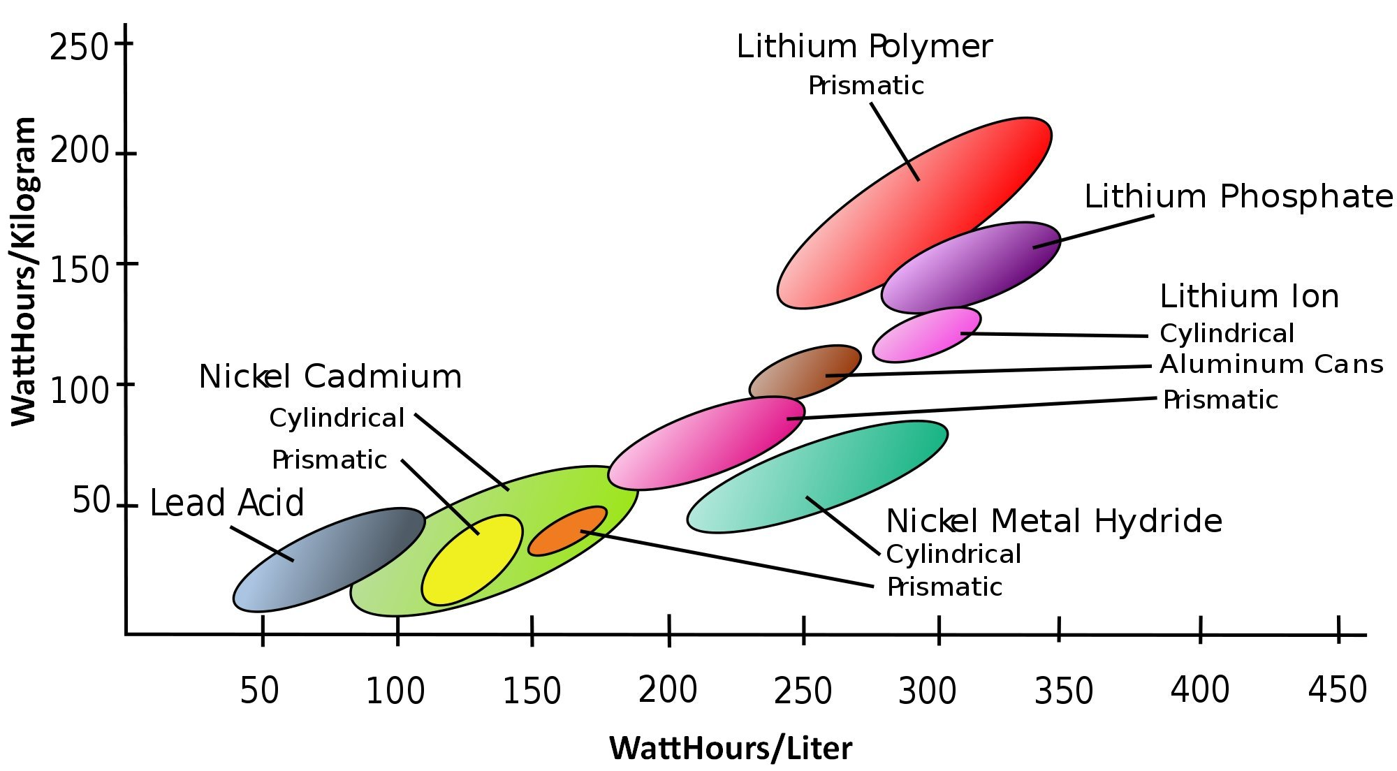 Energy density of various battery chemistries
