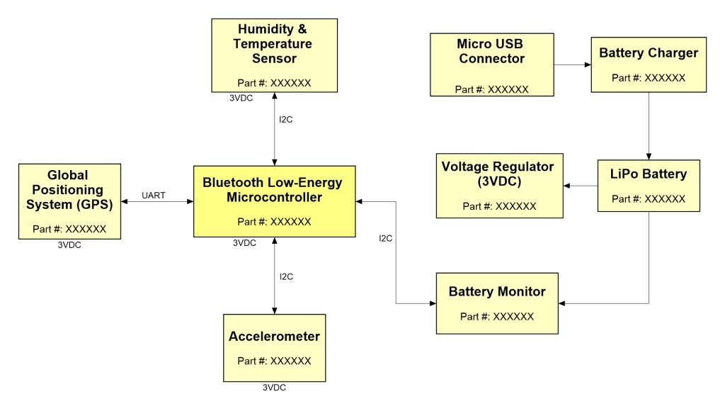 Example of a block diagram for an electronic product