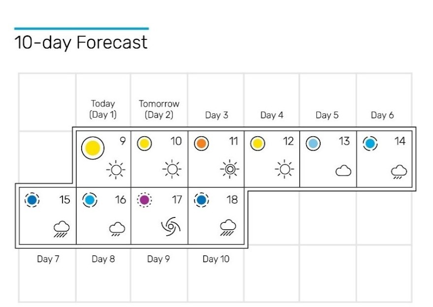 10-day forecast is ideal for farmers who needs reliable and longer time range of weather forecasts.