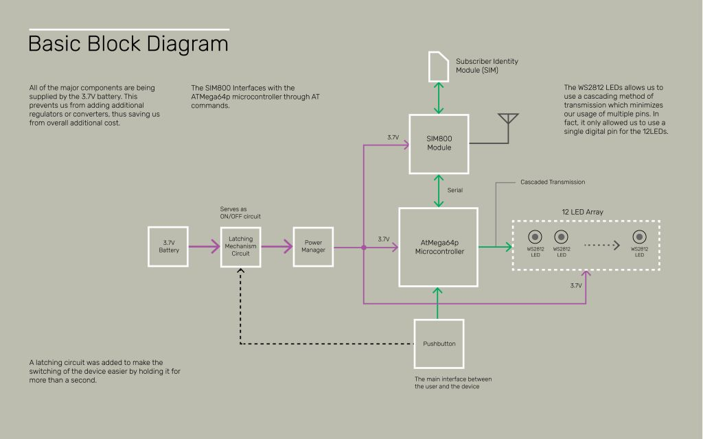 Basic block diagram for weather forecasting amulet