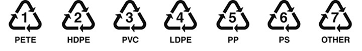 Recycling symbols for the various types of plastic.