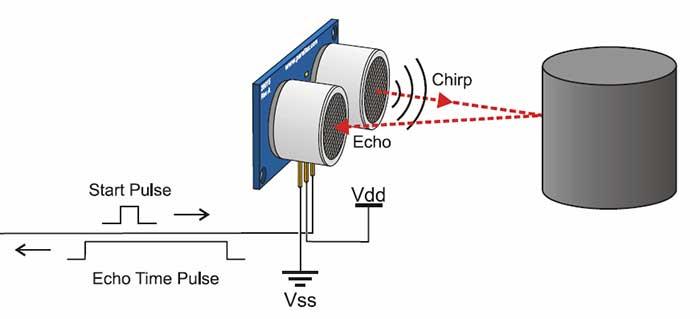 ultrasonic echolocation