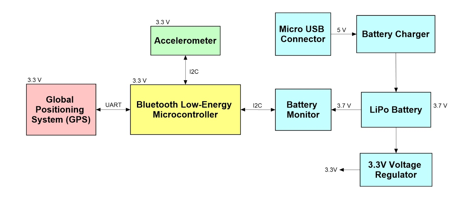 System-level block diagram