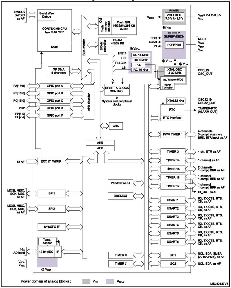 Block diagram STM32F030