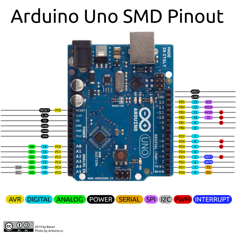 Image result for arduino uno pinout