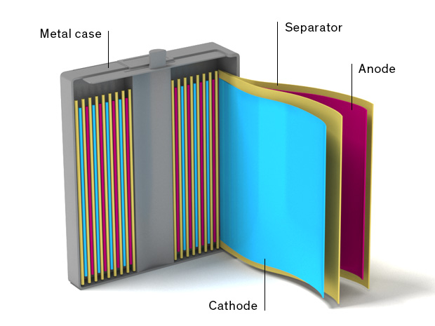 Image result for li-ion cell construction