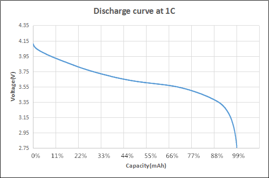 Image result for li-ion discharge curve