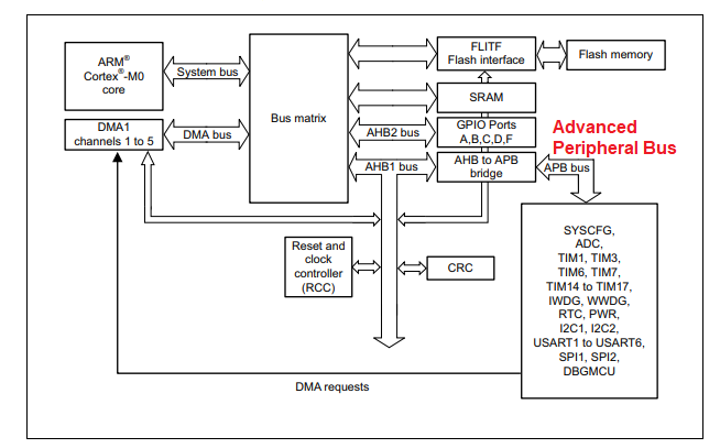 block diagram STM32 cortex m0