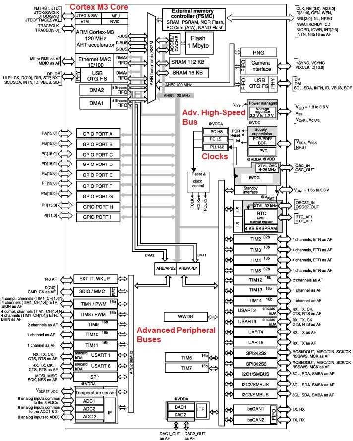 block diagram STM32 cortex m3