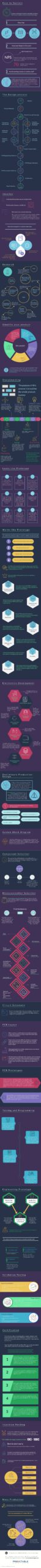 infographic showing the journey from idea to market for a hardware product