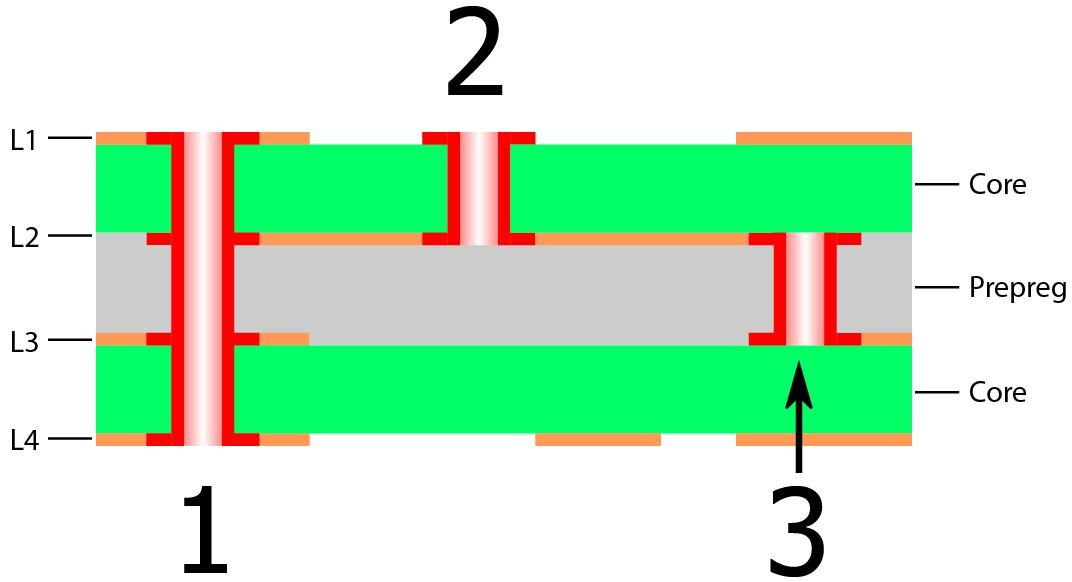Stack of PCB layers showing three types of vias